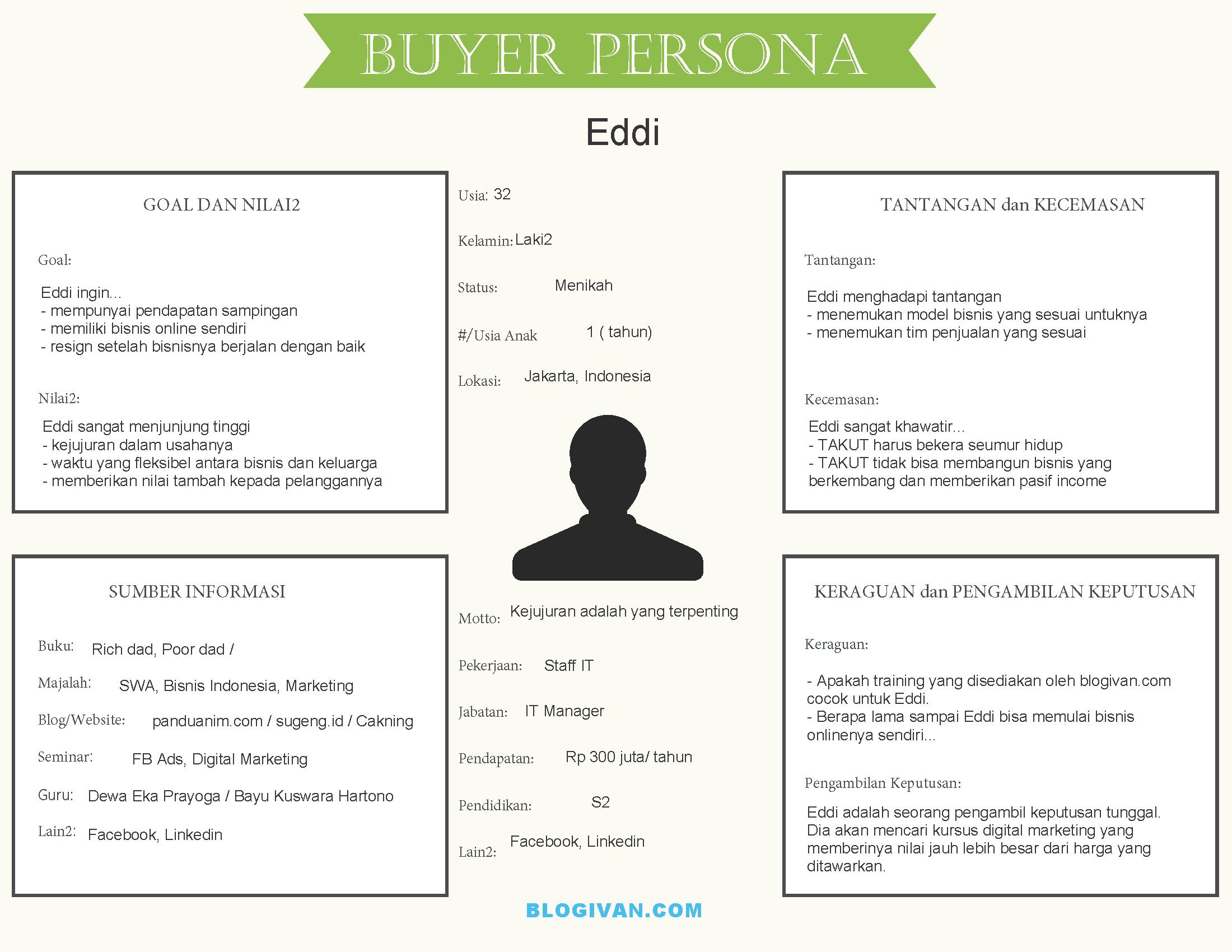 contoh buyer persona