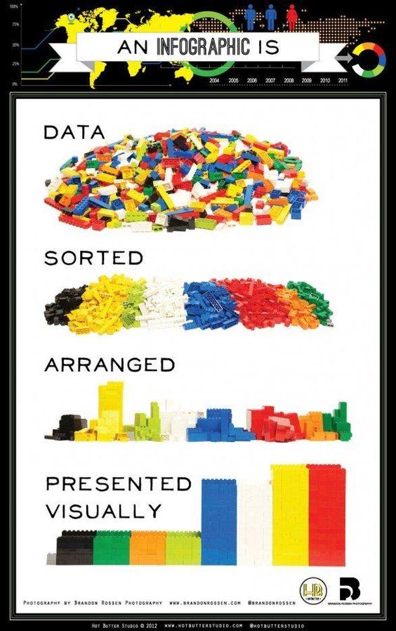 panduan membuat infografik